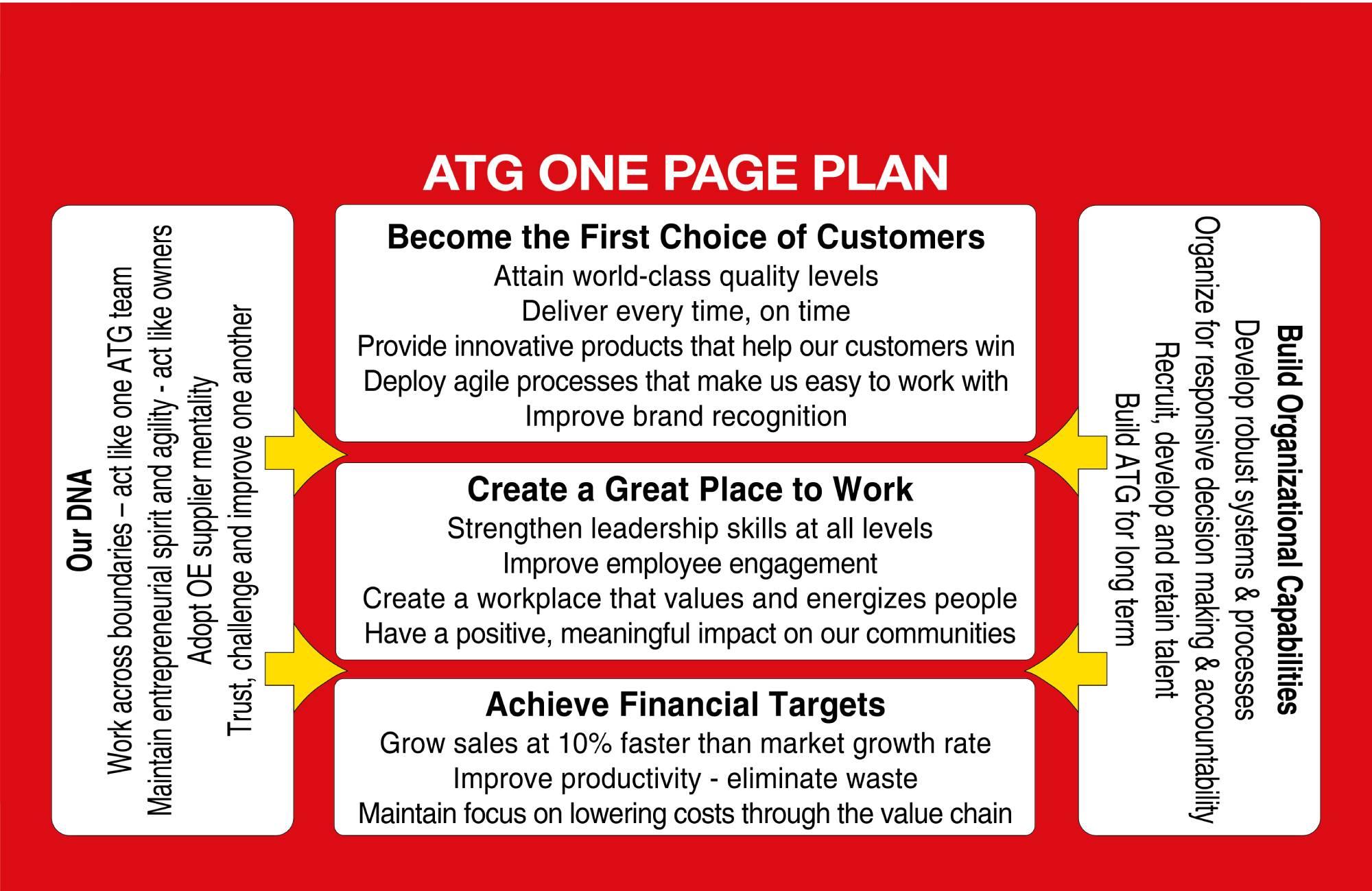 One ATG Plan